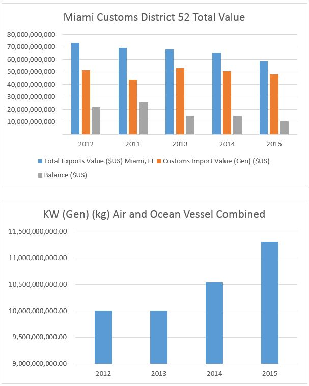 Miami Customs District 52 Total Value and KW (Gen)(kg) Air and Ocean Vessel Combined